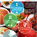 Entertaining Tips   Football USDA Image Four Steps to Food Safety